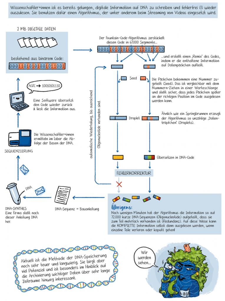 Wissenschaftscomic zur Verwendung von DNA als Speichertechnologie